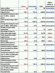 Economics labour reduce debt tories increase it historically Political Economy, Politics, Democracy And Human Rights, Economics, Screen Shot, The Borrowers, Big, Debt, Accounting