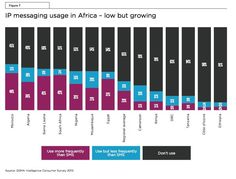 technology accounts for the vast majority of mobile broadband connections in Africa and the sad truth is that technology's growth is appalling.