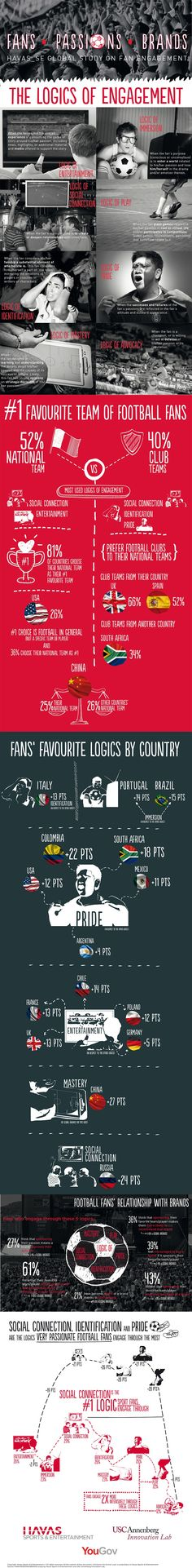 Fans Research from Havas :: Fans, Passions, Brands Not bad. The weakest point is the time of the research: during the World Cup, and all fans are enthusiastic about football