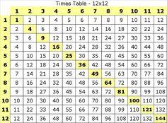 Multiplication Table - 12x12