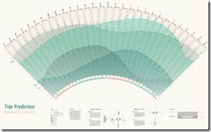 tidal chart
