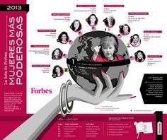Top 10 de la lista de Forbes de las 100 mujeres más poderosas del 2013. Angela Mérkel, la canciller alemana, lidera el ranking por tercer año consecutivo, mientras que la presidenta de Brasil, Dilma Rousseff, sube al segundo puesto.