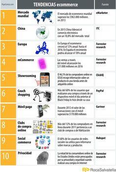 Tendencias mundiales en comercio electrónico #ecommerce