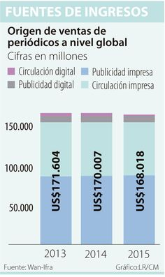 Los medios deben buscar sinergias para sobrevivir digitalmente Bar Chart, Print Advertising, Journaling, Searching, Bar Graphs