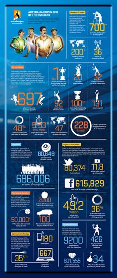 Infographic: Australian Open Tennis 2012 by the numbers. Tennis Tournaments, Tennis Clubs, Australian Open Tennis, Steffi Graf, How To Play Tennis, Tennis Online, Match Point, Tennis Tips, Tennis Elbow