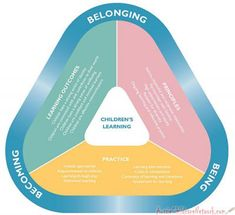 The EYLF is a guide which consists of Principles, Practices and 5 main Learning Outcomes along with each of their sub outcomes, based on identity, com...