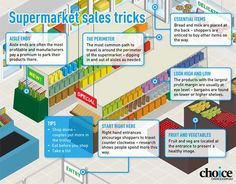 how supermarket layout is designed to make you shop
