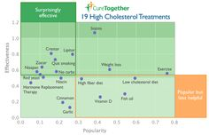 What patients say works for High #Cholesterol, a 23andMe #Infographic