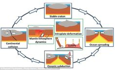 Pictured above is the Wilson Cycle, showing some of the main features of plate tectonics, and additional processes. New supercomputer models could challenge the long-held views surrounding geologic processes Mountain Formation, Physical Geography, Plate Tectonics, Term Paper, University Of Toronto, Science Classroom, Research Paper, Continents, Textbook