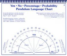 Image result for Pendulum Charts