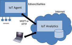 Eight IOT Analytics Products - Data Science Central