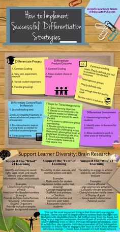 I hope that with this infographic, teachers not only will see how to implement successful differentiation strategies, but understand what the word means. Differentiated Instruction Strategies, Differentiation Strategies, Differentiation In The Classroom, Teaching Strategies, Flipped Classroom, Instructional Coaching, Instructional Strategies, Instructional Technology, National Board Teacher Certification