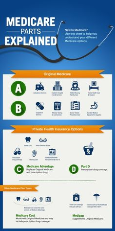 What are the parts of Medicare? The ABCD's explained. Medicare Parts Explained Infographic . Health Insurance Options, Private Health Insurance, Health Advice, Health And Wellness, Health Care, Wellness Tips, Health Exercise, Retirement Advice, Retirement Planning