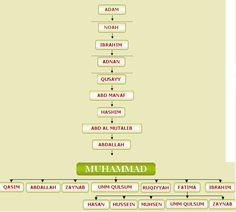 2 - Lineage of the Prophet - Dr Casim Avcı - Muhammad (pbuh) - Prophet of Islam