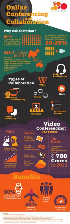 online-conferencing-and-collaboration-infographic-1-638.jpg (638×2034)