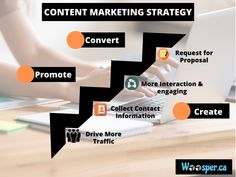 Empower your #ContentMarketing With An Approach That Attracts, Engage, & Delight Your Customers. #Woosper Strategize Your Content Campaign That Fulfil Your Customer's Needs and Help You Increase Your ROI. Know More About Our Take On Content Marketing Visit our Official Website.
