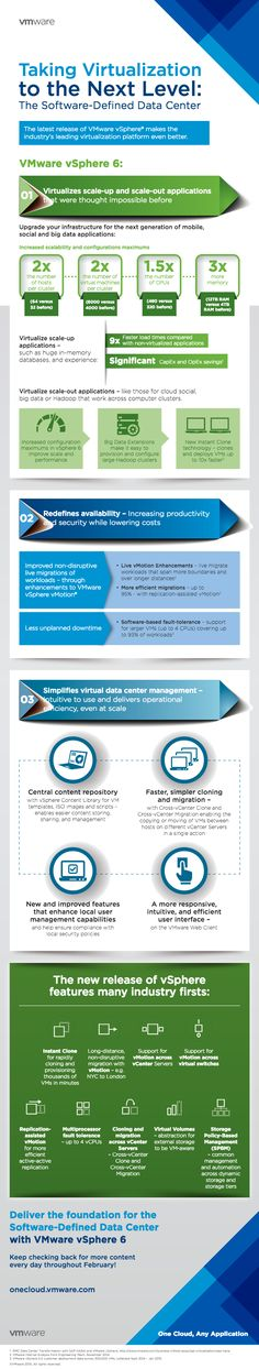 The latest release of VMware vSphere® 6 is changing the game again.