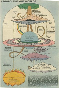 "Norse World Tree Yggdrasil and the Nine Worlds of Asgard Ancient Norse Mythology - From ""Cosmotheologies"" Tableaux Vivants, Asgard, Norse Vikings, The Dark World, The Nines, Rainbow Bridge, Gods And Goddesses, Marvel Universe, Marvel Comics"