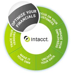 Intacct is a leading provider of cloud based finance and accounting solutions. Ios Application Development, Iphone App Development, App Development Companies, Cloud Based, Cool Tools, Accounting, Investing, Technology, Business