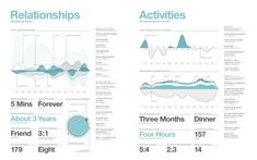 relationships and activities #infographic
