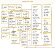 A diagram showing Airbnb Database Schema . You can edit this diagram using Creately diagramming tool and include in your report/presentation/website. Programming Patterns, Cv Template, Templates, Class Diagram, Airbnb Design, Data Modeling, Database Design, House Design Pictures, Crm System