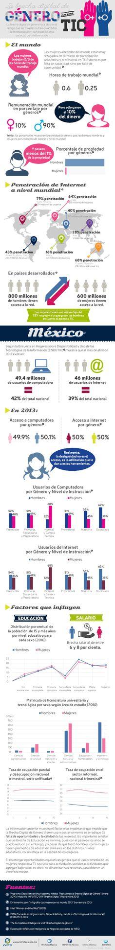 La brecha digital de #género en las TIC - Revista NEO #SMCMX
