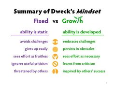 What is a Growth Mindset? - Comfort To Courage | Growth mindset ...