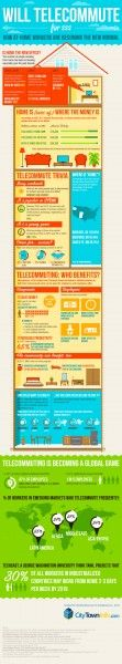 Will Telecommute for $$$: The Continuing Rise of the At-Home Work Culture