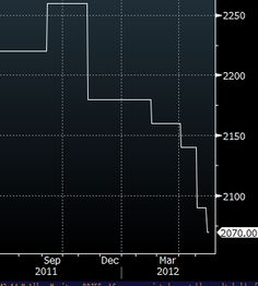 Chinese commodity buyers use the slowdown to get big discounts from suppliers.(May 21st 2012)