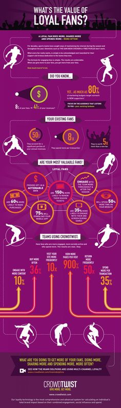 What's the Value of Loyal Fans?  #Infographic #Fans #Sports