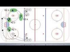 Controlled Skating Breakout Drill Hockey Drills, Hockey Coach, Ice Hockey, Skating, Coaching, Sport, Hockey Workouts, Training, Deporte