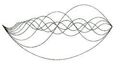 harmonic waveforms