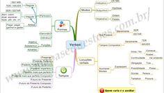 Mapa Mental de Português - Verbos