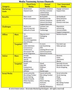 How the three major media can be used. Media Strategy
