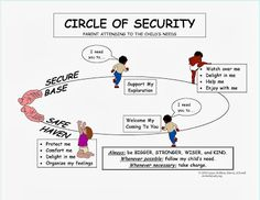 Engaging Hearts and Minds: Circle of Security Professional Development Day
