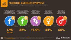 Resumen de Facebook 2020 - 2.500 millones de usuarios activos