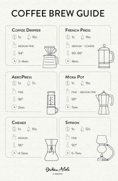 coffee infographic Learn how to brew coffee in a variety of brewing methods --- Free Chart for Coffee Brewing Coffee Icon, Coffee Barista, Coffee Menu, Coffee Type, Coffee Drinks, How To Brew Coffee, Mocha Coffee, Coffee Poster, Starbucks Coffee
