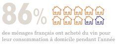 Soit 23,3 millions de ménages.  Sources : Kantar World Panel, données 2014 (France AgriMer/CNIV)
