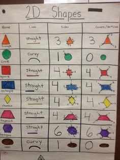 Kindergarten Math 2D shape attributes anchor chart