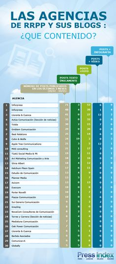 Top Comunicacion - Ranking de Blogs de Agencias de RRPP #infografia