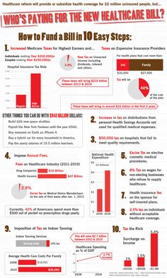 130 Healthcare Ideas Healthcare Infographics Infographic Health Health Care