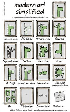 Modern Art Simplified, or when illustrator WrongHands is having fun explaining modern art with a single image, from Impressionism to Art Nouveau, t. Art Nouveau, Classe D'art, Art Classroom, Art Plastique, Elementary Art, Teaching Art, Abstract Expressionism, Art School, Art Education