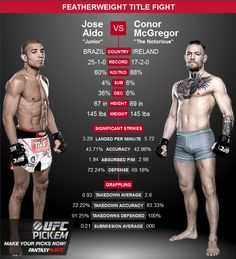 fighter statistics for Conor McGregor vs Jose Aldo : if you love #MMA, you'll love the #UFC & #MixedMartialArts inspired fashion at CageCult: http://cagecult.com/mma