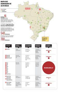 O Globo - Ameaça ronda barragens