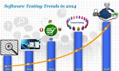 Software testing services is expected to grow along with the year 2014, since testing has become a mainstream activity in SDLC.