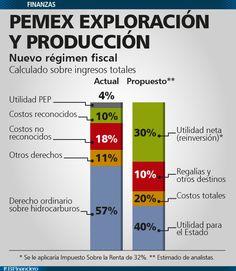 Recaudación de Pemex, con Reforma Hacendaria. 9 de septiembre 2013