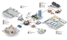 Fortinet Secure Retail Network 3D Diagram on Behance