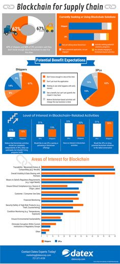 According to the 2018 Study, Blockchain is making it way into supply chain and logistics. of shippers and of providers said they don't know enough about blockchain to rate it at this time. Data Science, Science And Technology, Supply Chain Logistics, Machine Learning Deep Learning, Supply Chain Solutions, Revolution, Software, Supply Chain Management, Inventory Management
