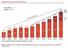 The report found that digital ad revenue in the United States reached $59.6 billion in 2015, a 20 percent increase from the previous year and an all-time high. Sherrill Mane, the IAB's senior vice president of research, analytics and measurement, suggested that this growth is particularly impressive considering the fact that the IAB has been releasing these reports for the past 20 years.