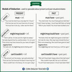 Forum | ________ Learn English | Fluent LandModals of Deduction | Fluent Land